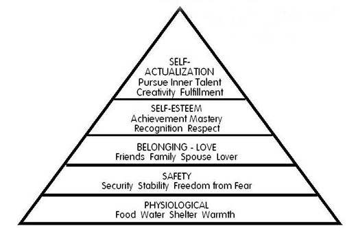 Hierarchy of human needs according to Maslow